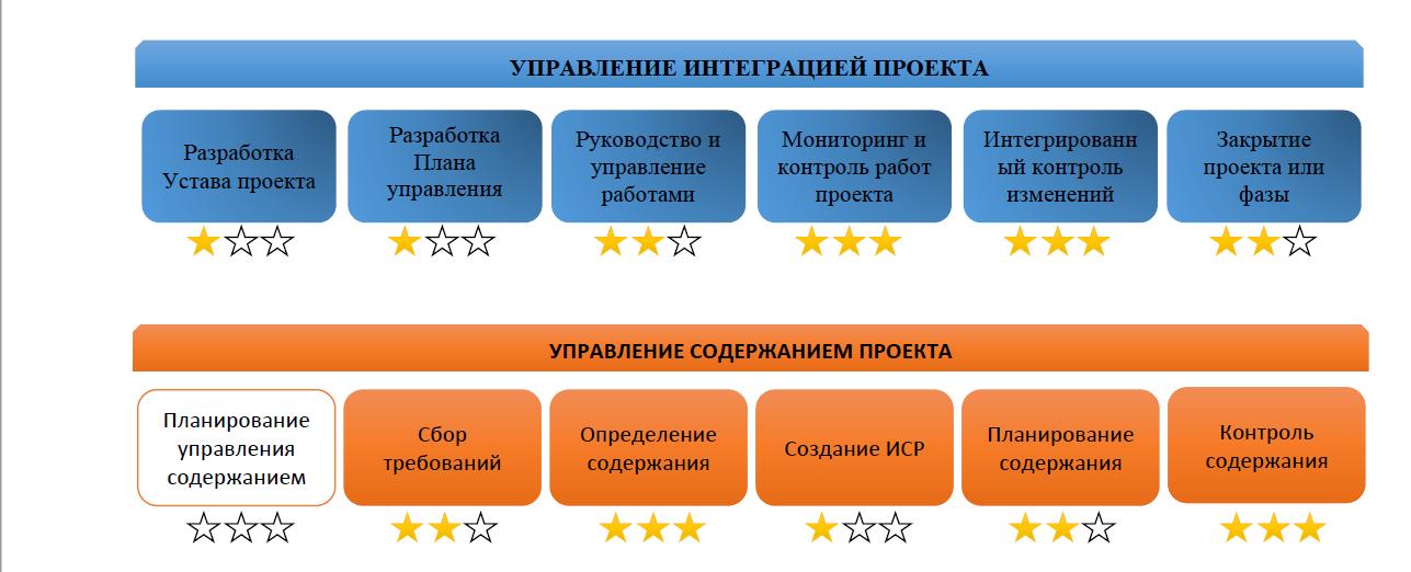 Диаграмма оценки процессов в соответствии со стандартом PMBoK