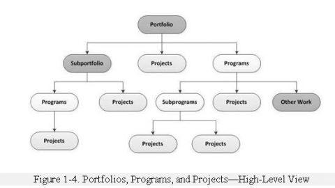 Стандарт по управлению программами стал доступен к рецензированию