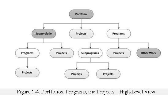 Стандарт по управлению программами pmi