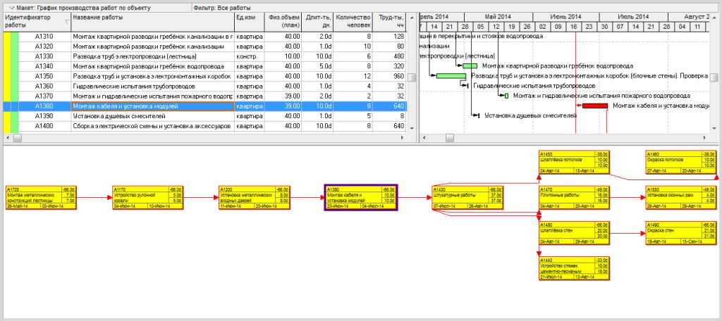 График производства работ (схема данных)
