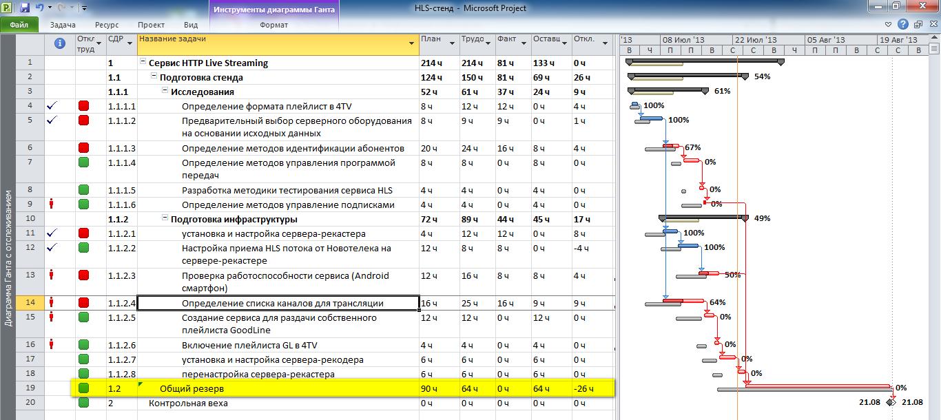 Использование общего резерва в Microsoft Project Professional