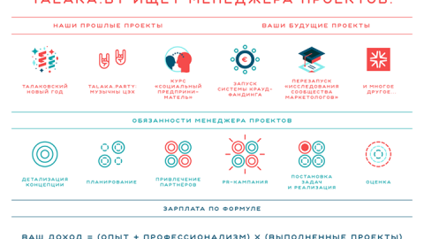Вакансия «Руководитель проекта» в Talaka.by