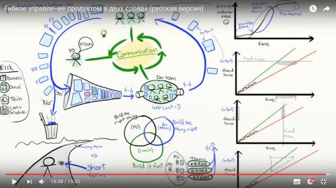 Гибкое управление продуктом (видео презентация)