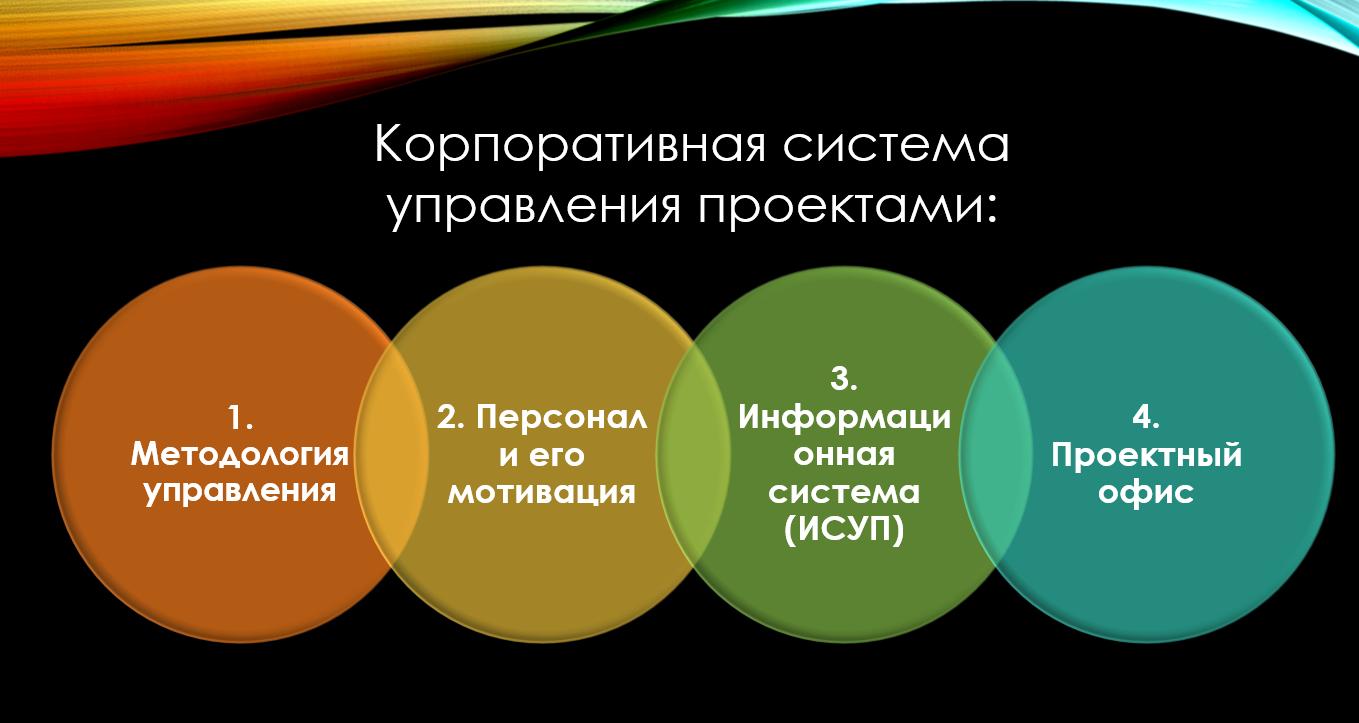 КСУП - это корпоративная система управления проектами