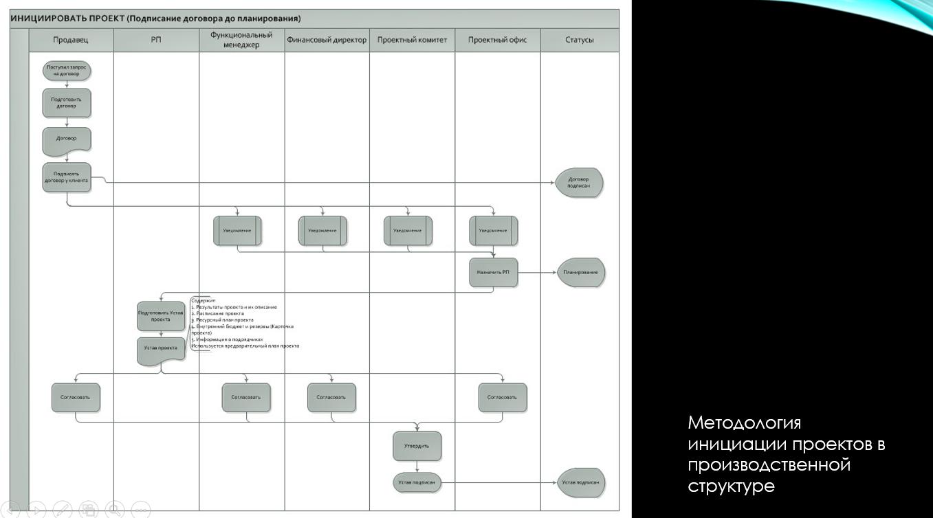Методология управления проектами (пример)