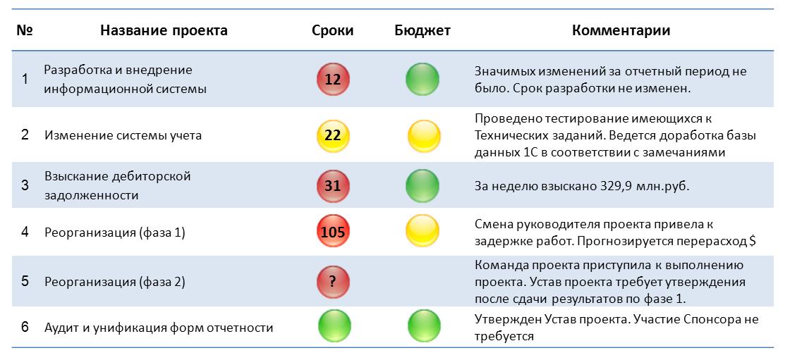Проектный офис предоставляет простые и наглядные отчеты высшему руководству