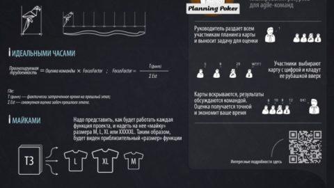 Методы оценки проектов (в картинках)