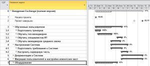 Групповые задачи в Microsoft Project