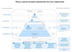 Модель проектно-ориентированной системы управления (Минэкономразвития)