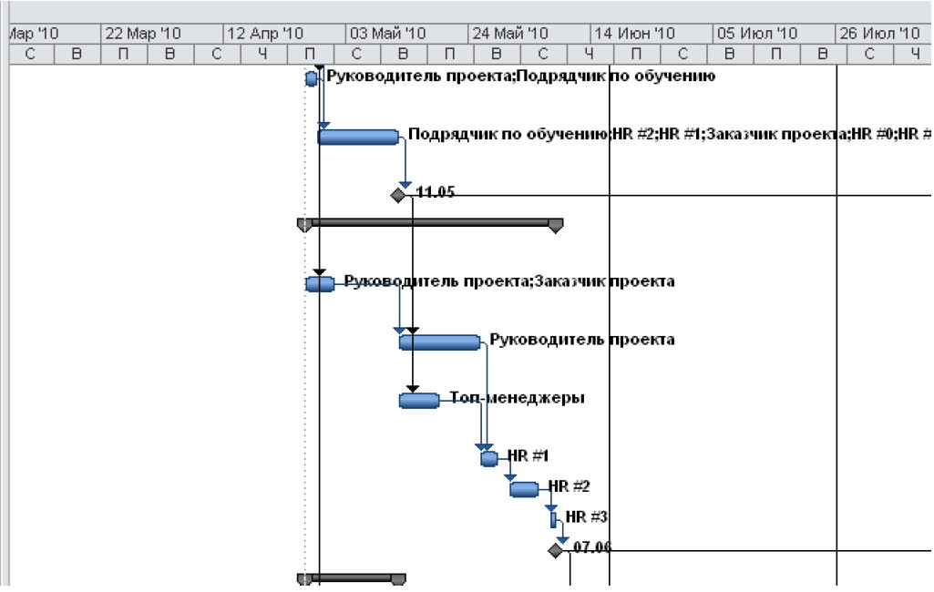 Cетевая диаграмма проекта