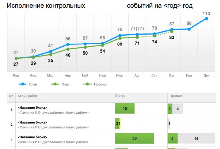 Отчет о статусе проекта (Минэкономразвития)