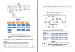 Пример процессов управления проектами