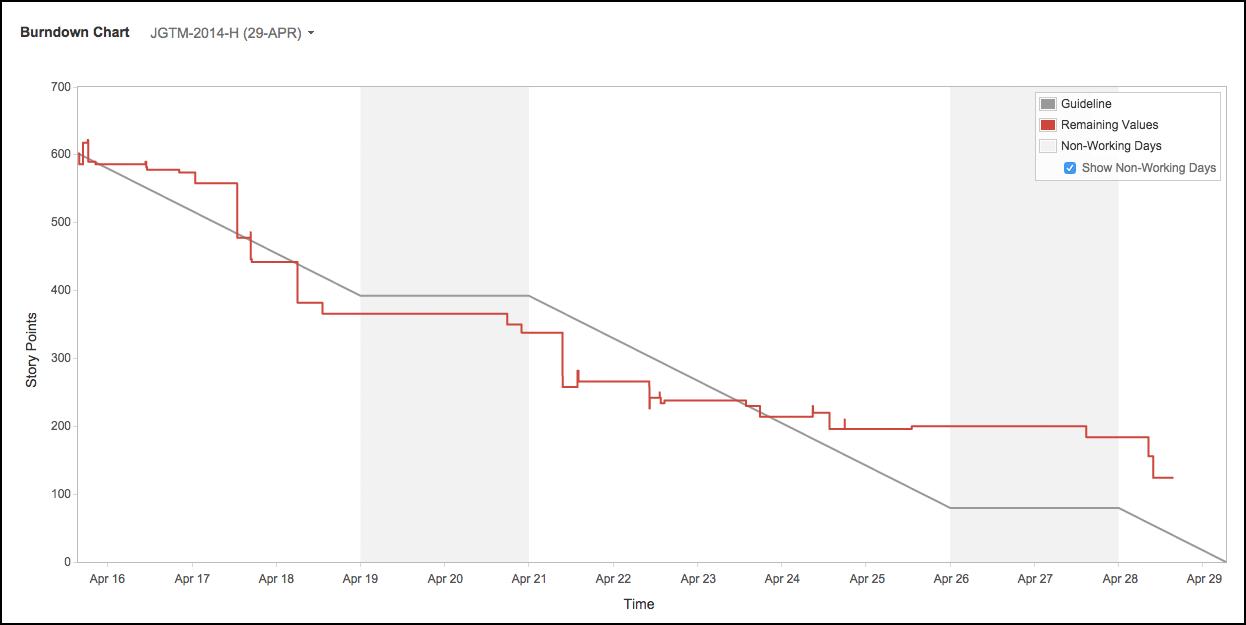 Burndown диаграмма в Jira